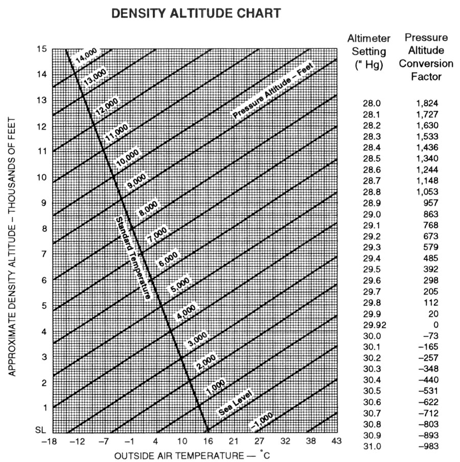 Density Altitude Conversion Chart