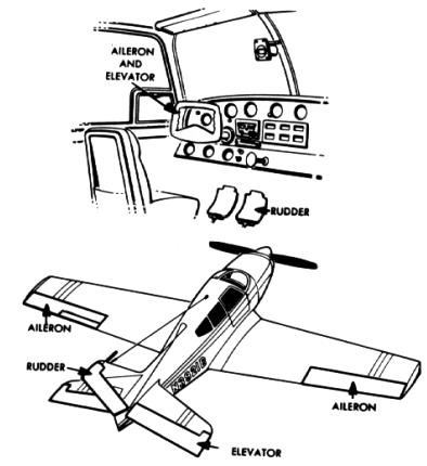 aircraft ponents structure Military Airplane Schematics or Blueprints flight control surfaces