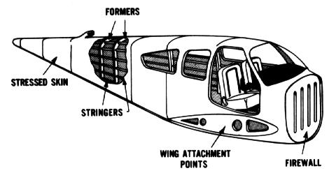 construction and design of modern aircraft Wing construction details airframe construction, load factors an aircraft is build up from a number of major components: fuselage, wings, empennage, undercarriage and one or more piston or turbine engines hanging from the wing, fuselage or on the nose.