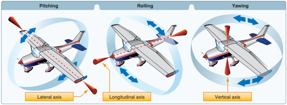 an overview of the aerodynamics of planes Aerodynamics, from greek ἀήρ aer (air) + δυναμική (dynamics), is the study of the motion of air, particularly its interaction with a solid object, such as an airplane wing it is a sub-field of fluid dynamics and gas dynamics, and many aspects of aerodynamics theory are common to these fields.
