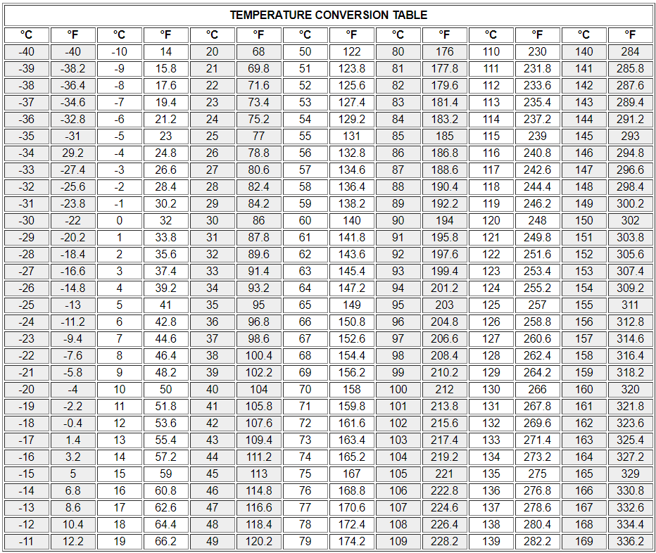 Temperature Conversion Table