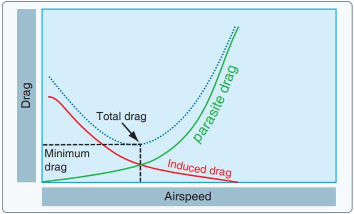 Principles Of Flight