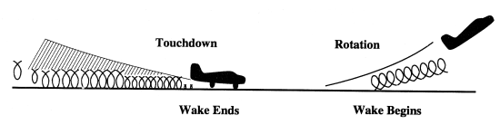 Wake Ends/Wake Begins