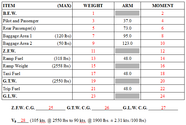 Weight and Balance Data