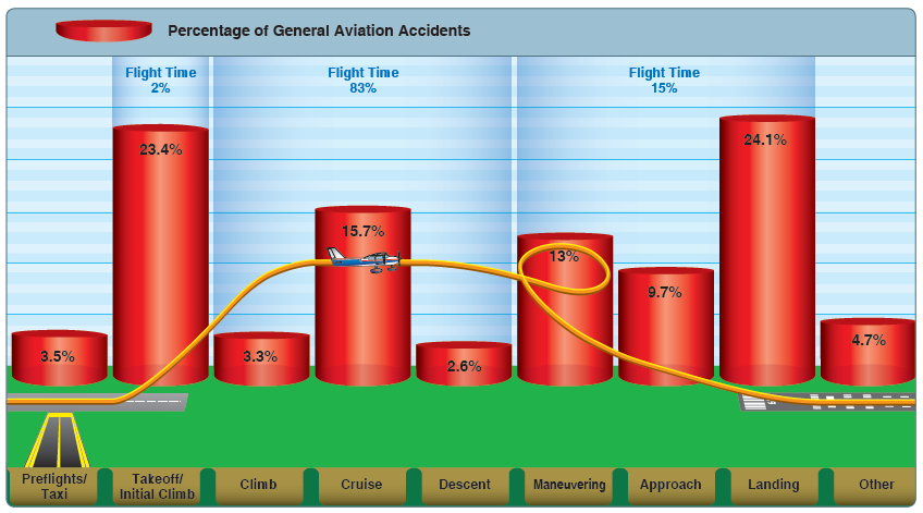 Percentage of General Aviation Accidents