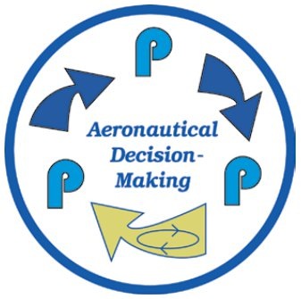 Instrument Flying Handbook. Figure 1-12, The 3P Model for Aeronautical Decision-Making
