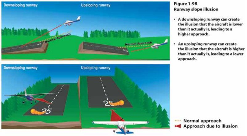Instrument Flying Handbook. Figure 1-9b, Runway Slope Illusion
