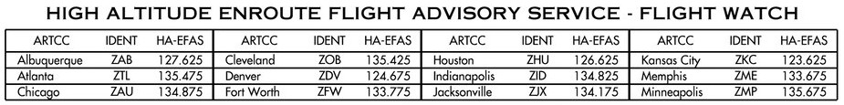 High Altitude En-route Flight Advisory Service Frequencies