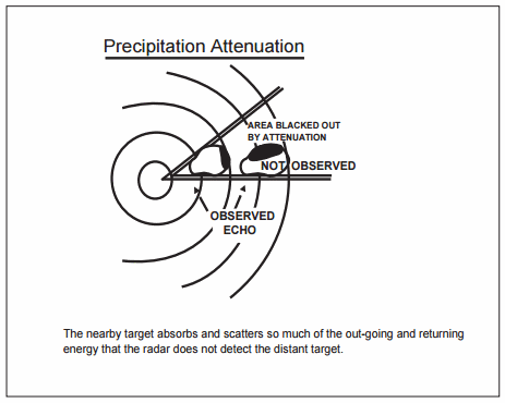 Radio Detection and Ranging (RADAR)
