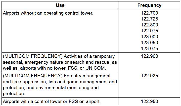Unicom/Multicom Frequency Usage