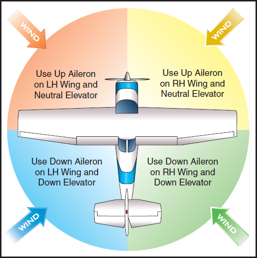 Airplane Flying Handbook, Crosswind Taxiing Technique