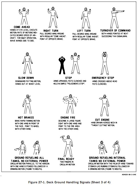 Ground/Deck Hand And Arm Signals