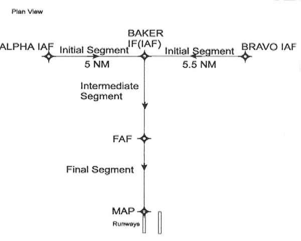Basic T Approach with Common IAFs to Parallel Runways