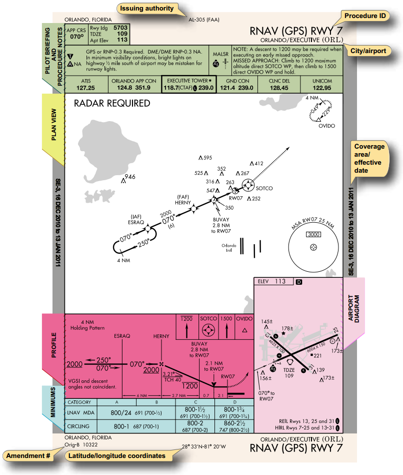 Instrument Flying Handbook, Instrument Approach Chart