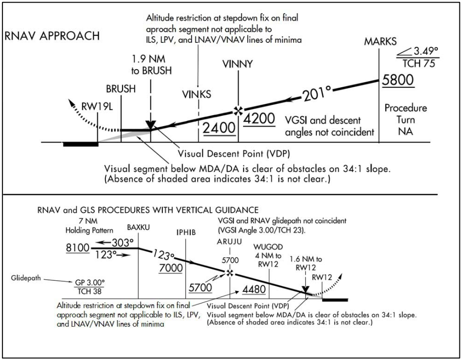 Instrument Approach Procedure Stepdown Fixes