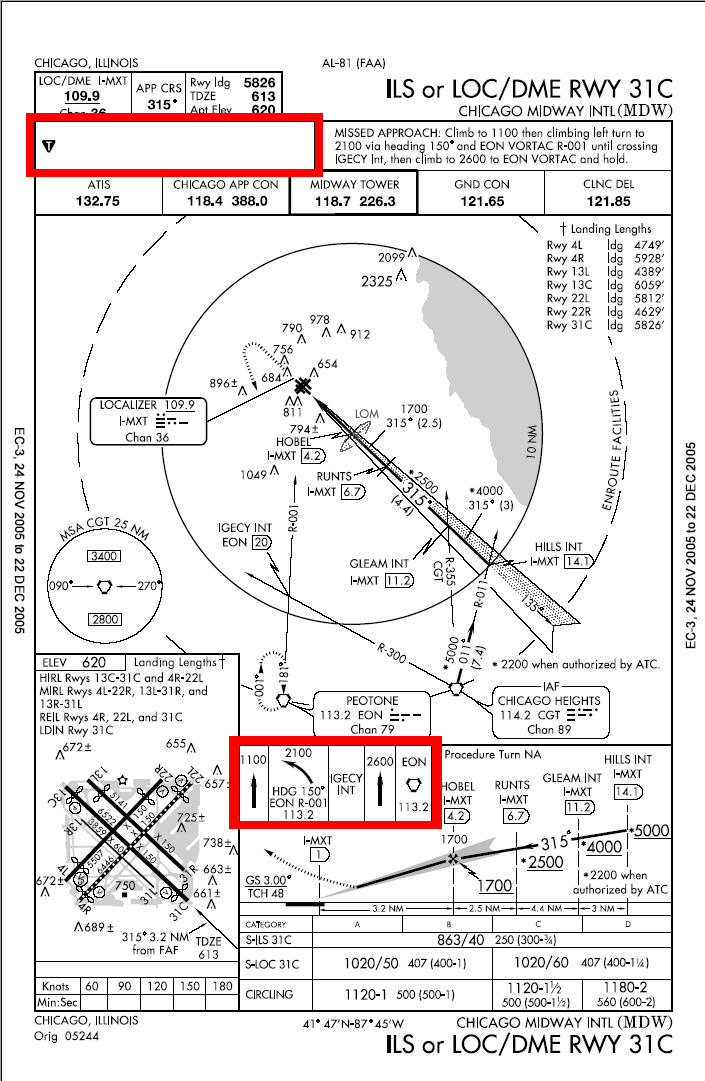 Published Missed Approach Instructions