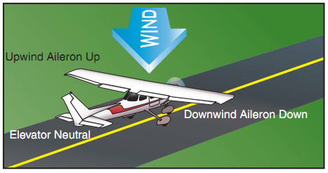 Airplane Flying Handbook, Quartering Headwind