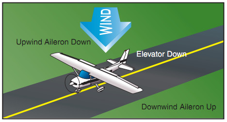 Airplane Flying Handbook, Quartering Tailwind
