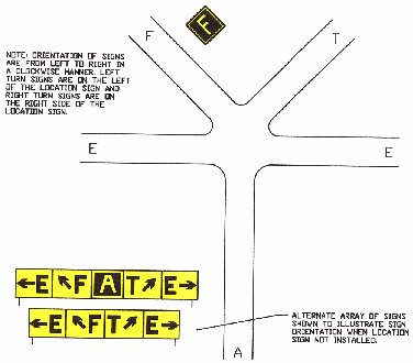 Direction Sign Array with Location Sign on Far Side of Intersection