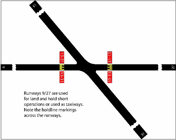 Runway Holding Position Markings on Runway