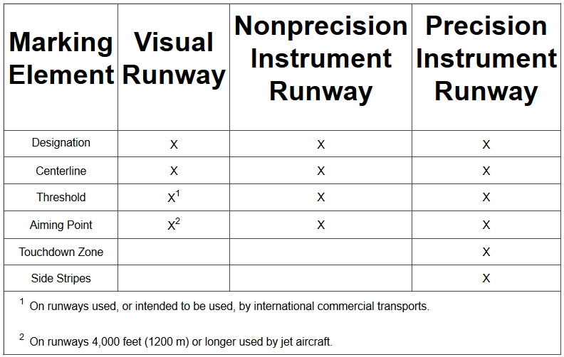 Runway Marking Elements