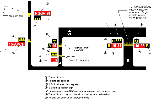 Taxiways Located in Runway Approach Area