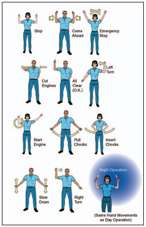 Airplane Flying Handbook, Standard Hand And Arm Signals