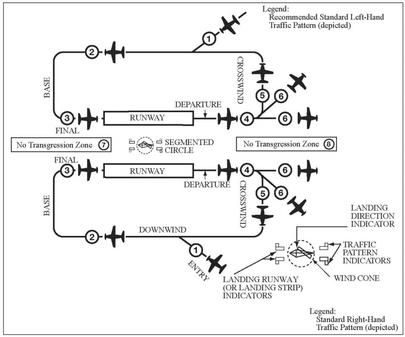 Traffic Pattern Operations - Parallel Runways