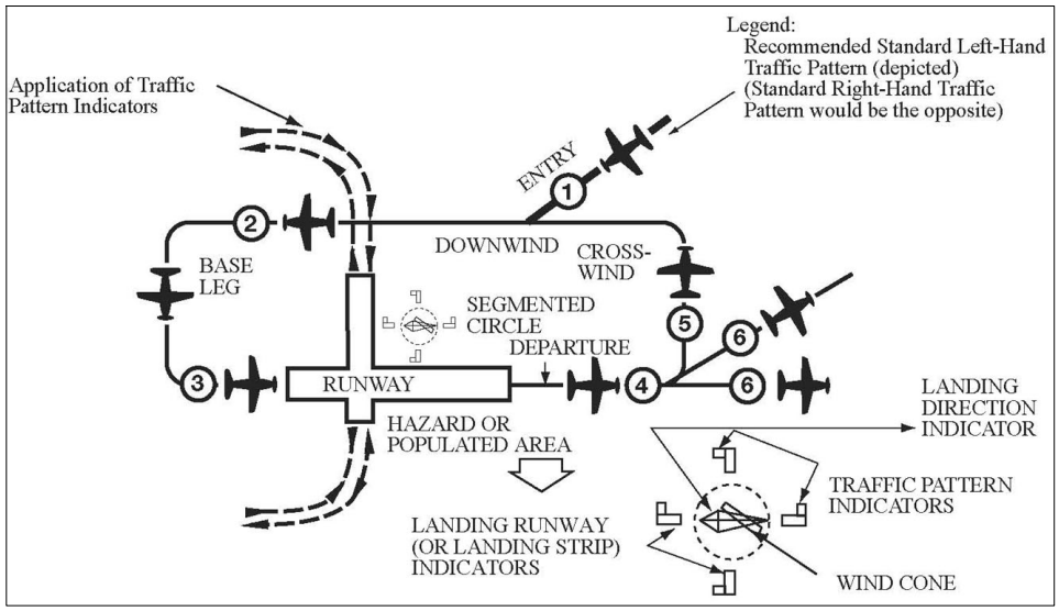 Traffic Pattern Operations - Single Runway