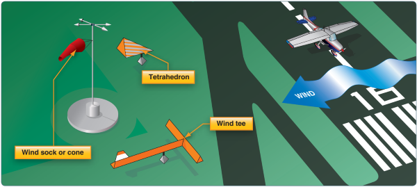 Pilot Handbook of Aeronautical Knowledge, Wind Direction Indicators