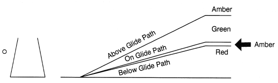 Tri-Color Visual Glide Slope System