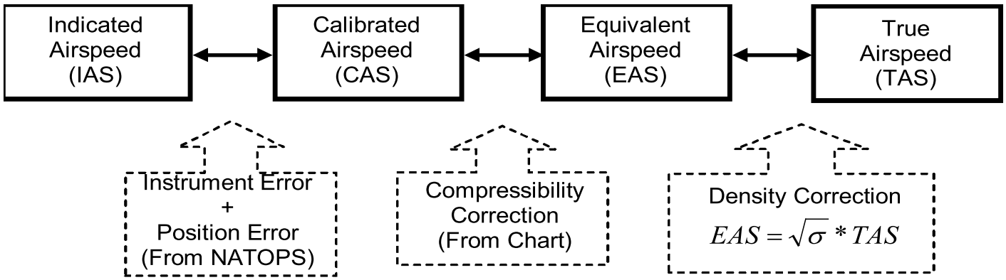 Airspeed Conversions