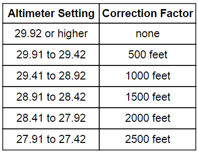 Altimeter Adjustment Factor