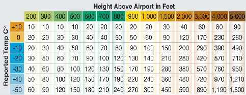 Instrument Flying Handbook. Figure 3-7, ICAO Cold Temperature Error Table