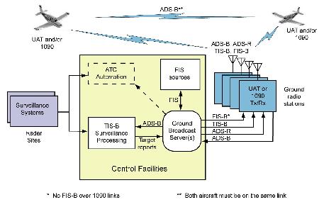 Automatic Dependent Surveillance-Broadcast (ADS-B)   Ads B Block Diagram      CFI Notebook