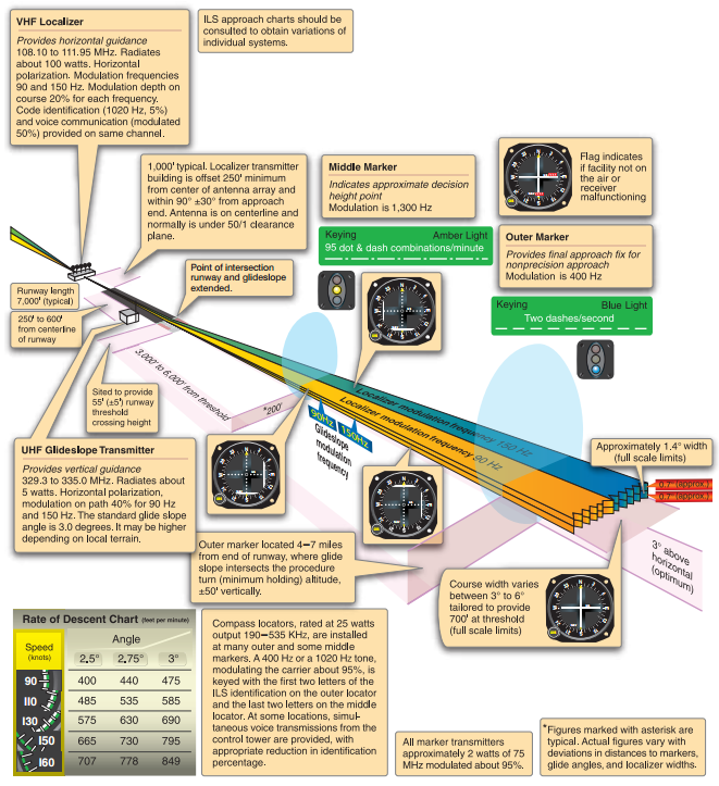 Instrument Flying Handbook, Instrument Landing System