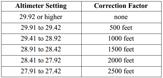 Lowest Flight Level Correction Factor
