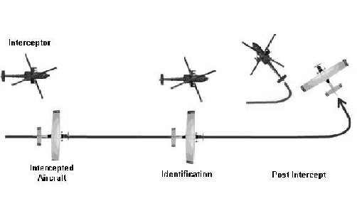 Helicopter Intercept Phases