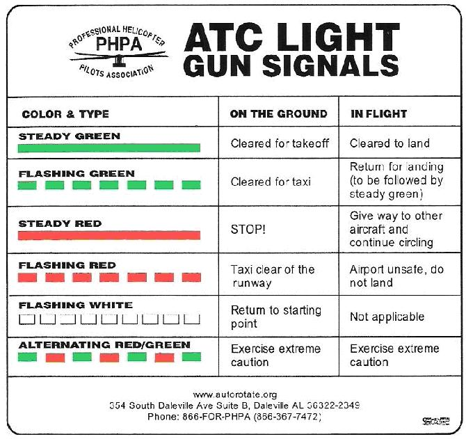 ATC Light Gun Signals