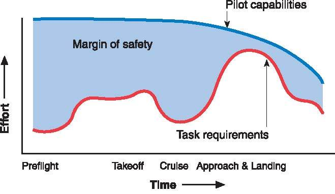 Margin Of Safety In Flight Phases