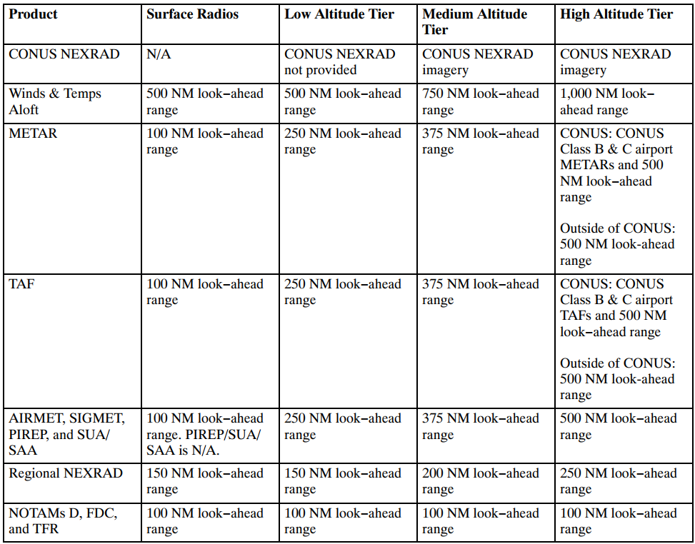 Product Parameters for Low/Medium/High Altitude Tier Radios