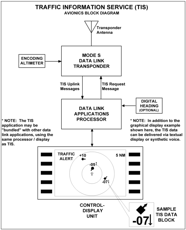 Traffic Information Service Avionics Block Diagram