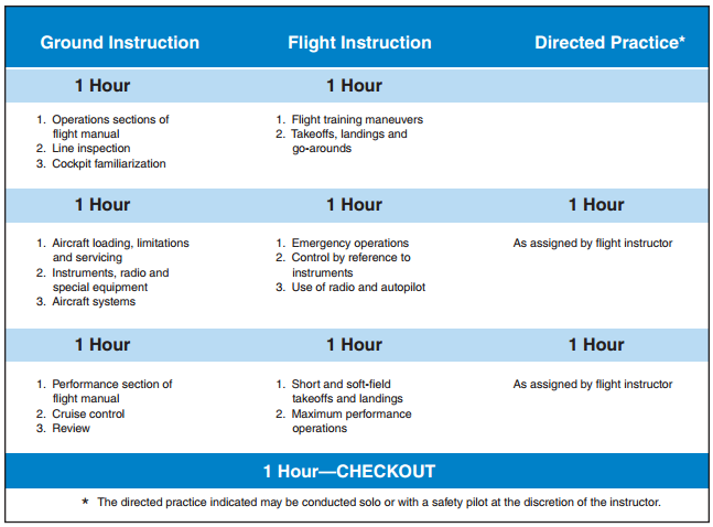 Airplane Flying Handbook, Transition Training Syllabus