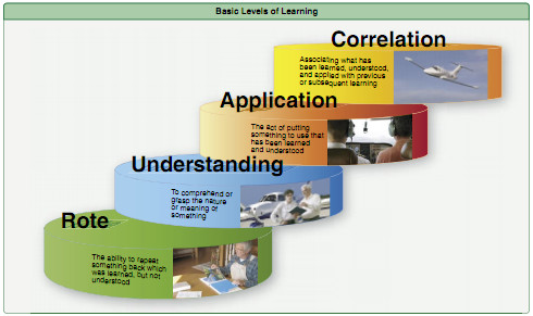 Basic Levels of Learning