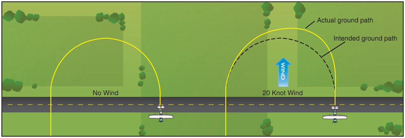 Airplane Flying Handbook, Figure 6-2. Effect of Wind During Turns