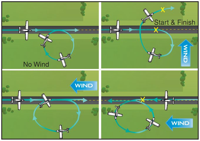 Airplane Flying Handbook, Figure 6-3. Effect of Wind During Turns