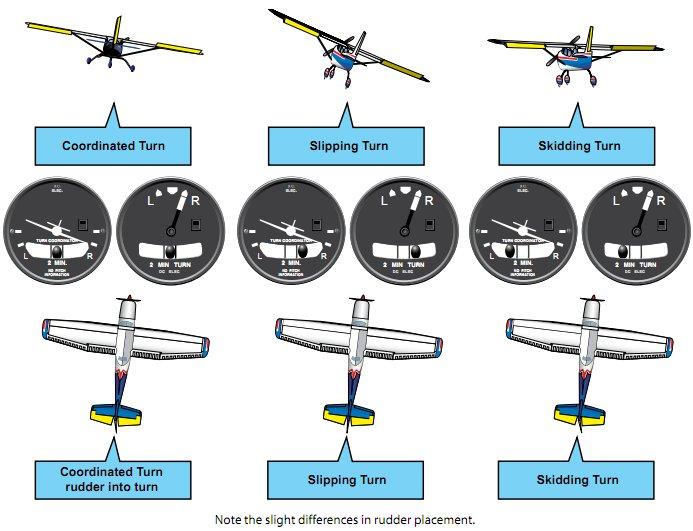 Instrument Flying Handbook. Figure 2-15, Adverse Yaw