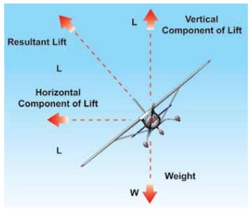 Instrument Flying Handbook. Figure 2-13, Forces In a Turn