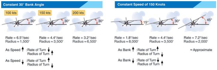 Instrument Flying Handbook. Figure 2-14, Rate and Radius of Turns