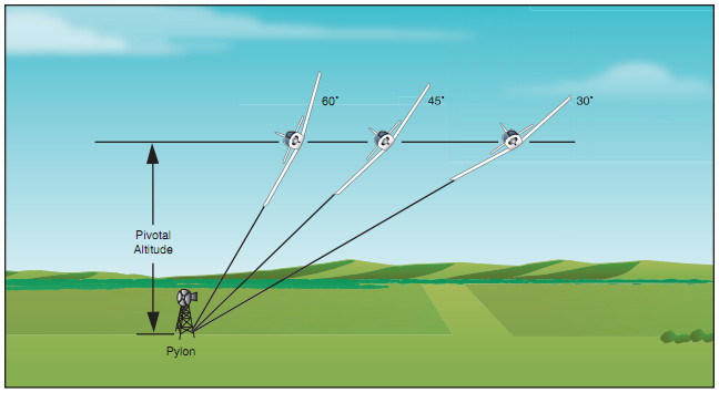 Airplane Flying Handbook, Bank Angle vs. Pivotal Altitude